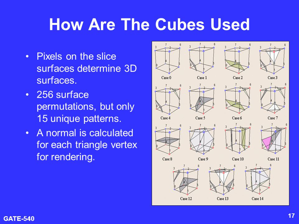 How Are The Cubes Used Pixels on the slice surfaces determine 3D surfaces. 256 surface permutations, but only 15 unique patterns.