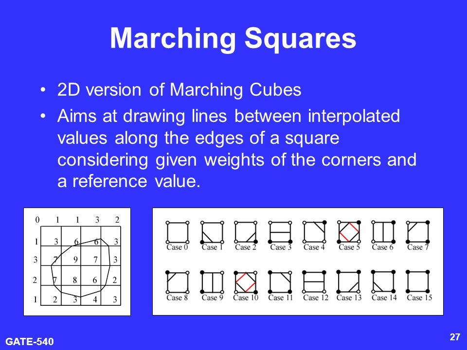 Marching Squares 2D version of Marching Cubes