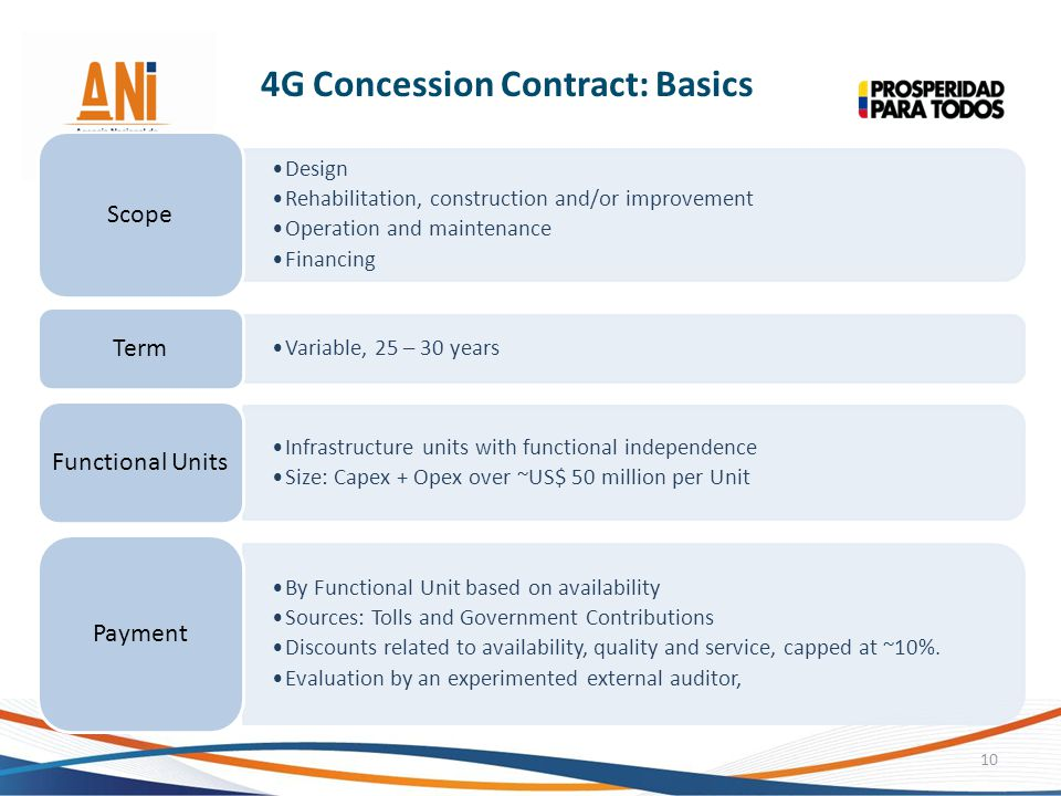 4G Concession Contract: Basics