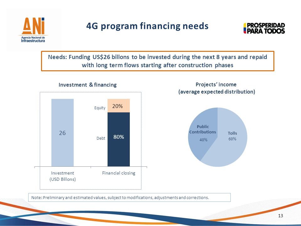 4G program financing needs Investment & financing