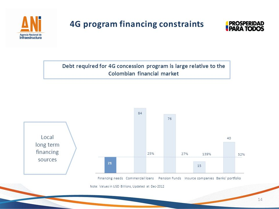 4G program financing constraints