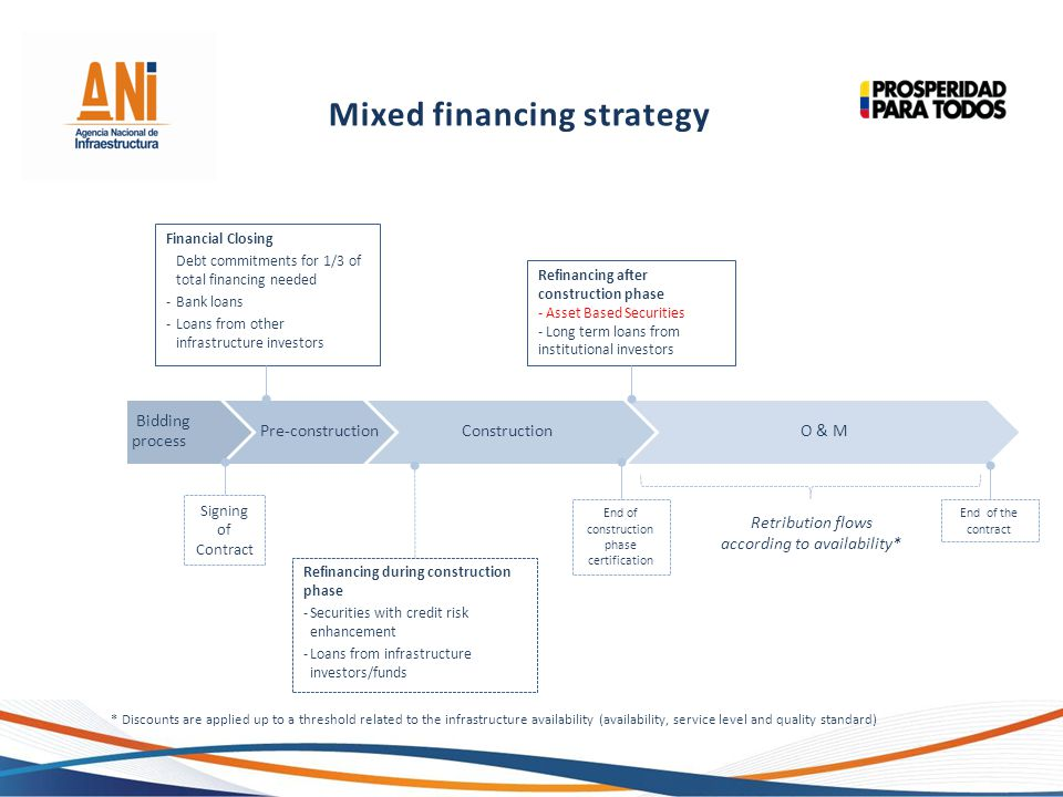 Mixed financing strategy