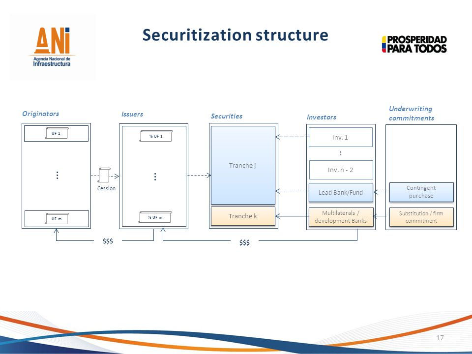 Securitization structure