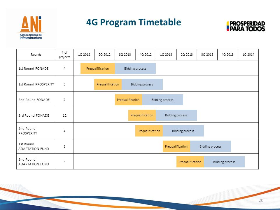 4G Program Timetable 1st Round FONADE 4 1st Round PROSPERITY 5