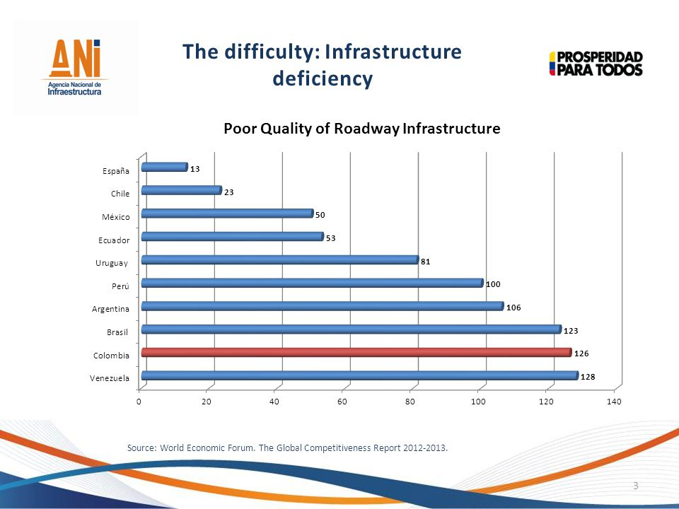 The difficulty: Infrastructure deficiency