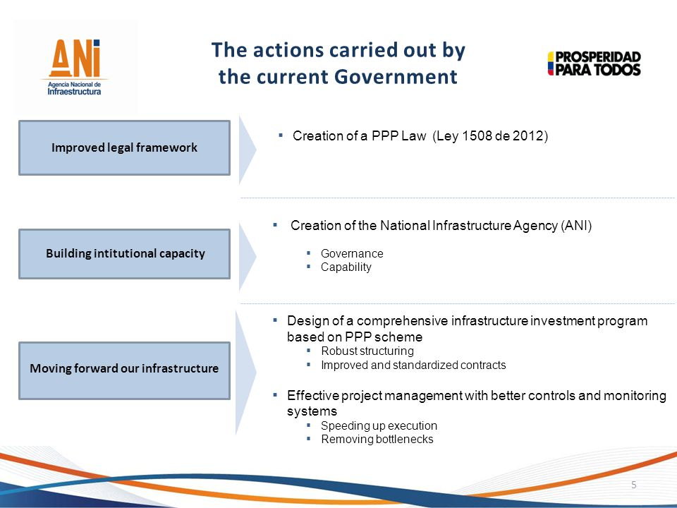 The actions carried out by the current Government