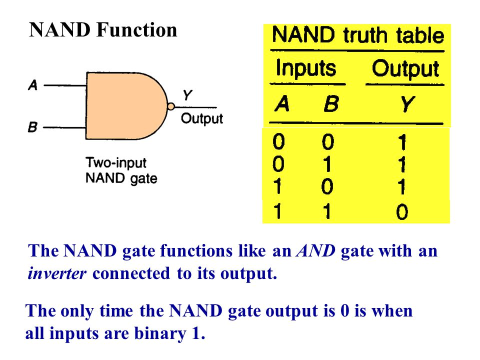 NAND Function The NAND gate functions like an AND gate with an