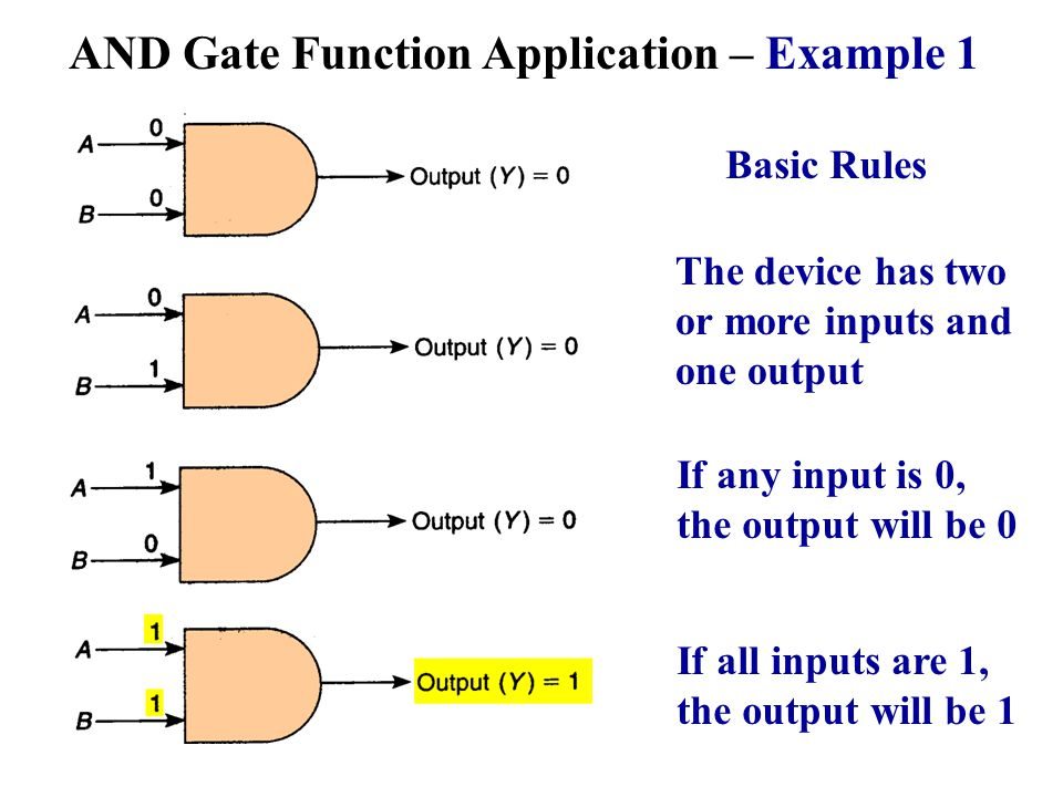 AND Gate Function Application – Example 1