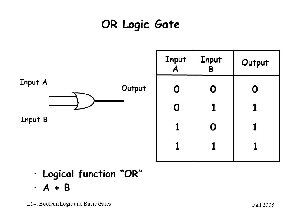 L14: Boolean Logic and Basic Gates