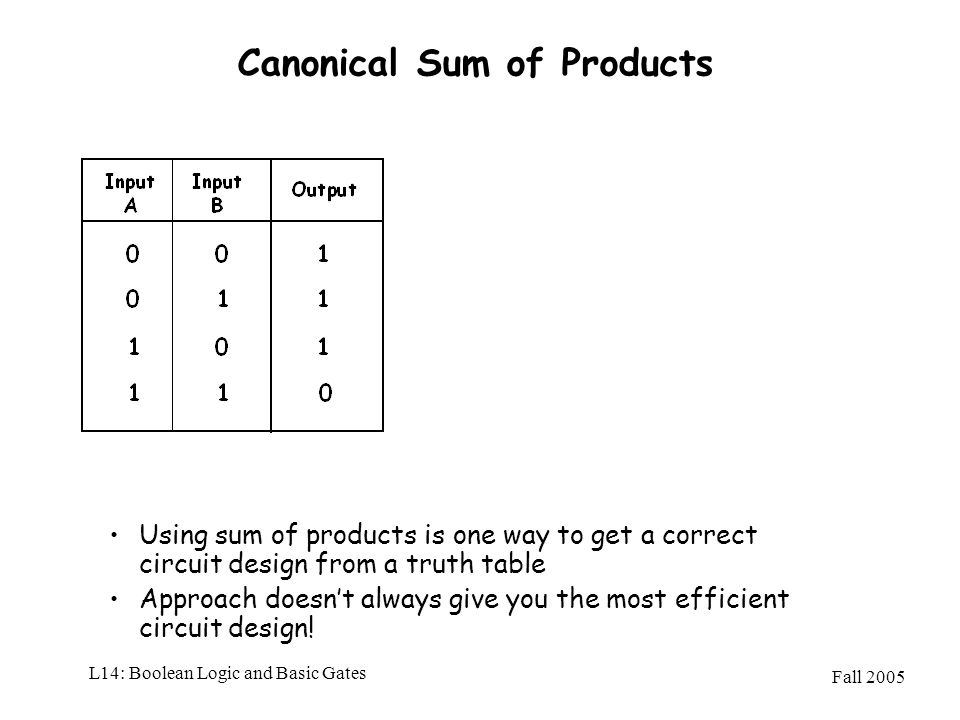 Canonical Sum of Products