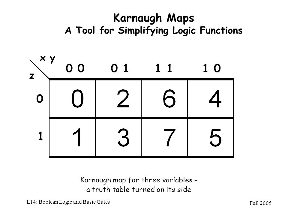 Karnaugh Maps A Tool for Simplifying Logic Functions