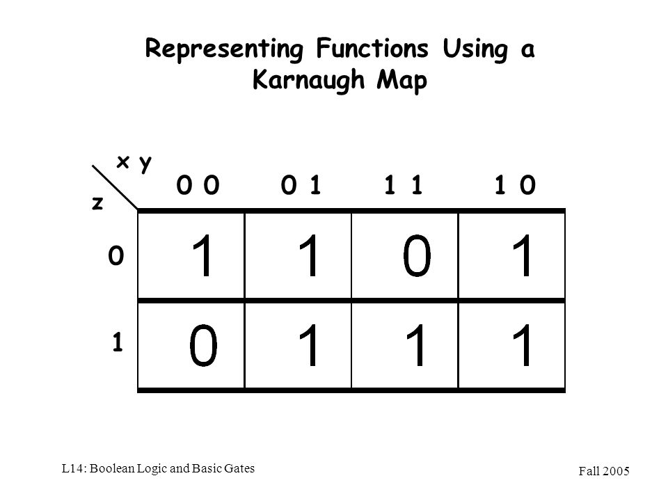 Representing Functions Using a Karnaugh Map