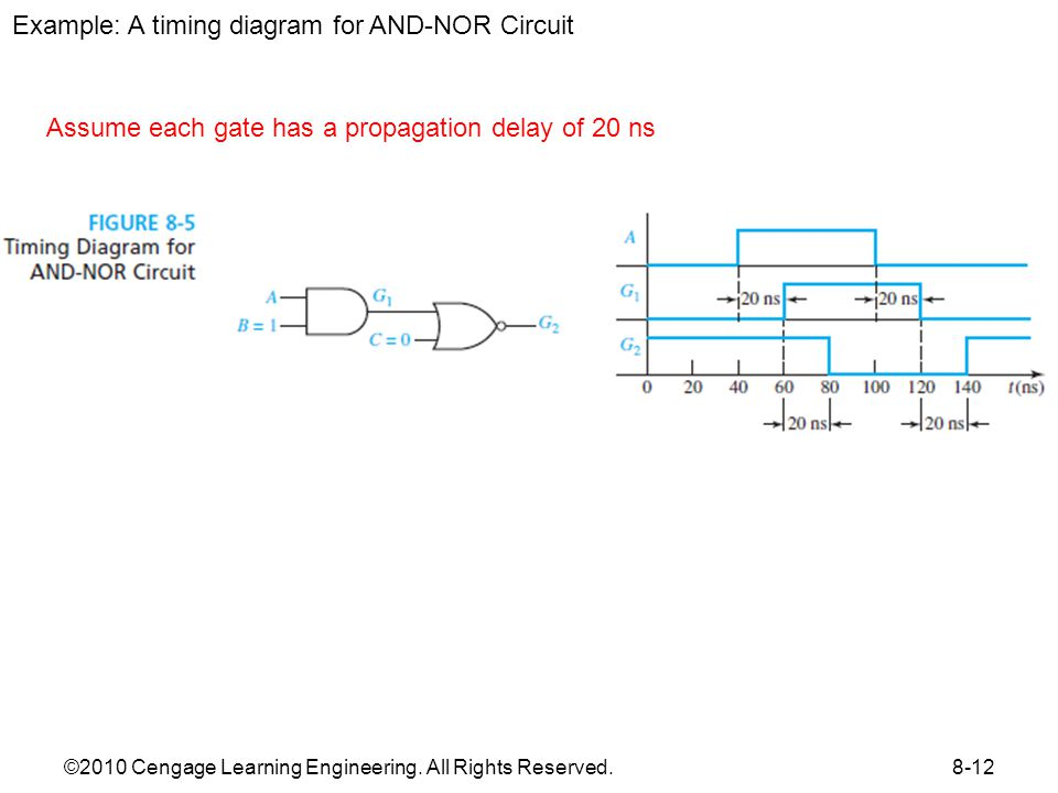 Figure 8.6 Timing Diagram for Circuit with Delay
