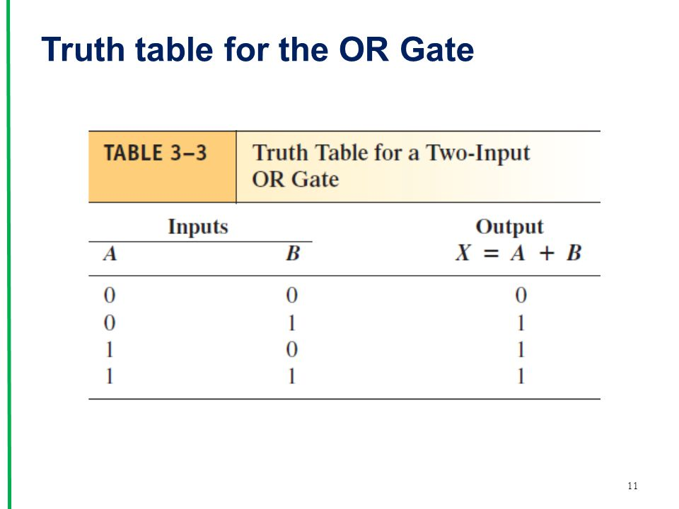 Truth table for the OR Gate