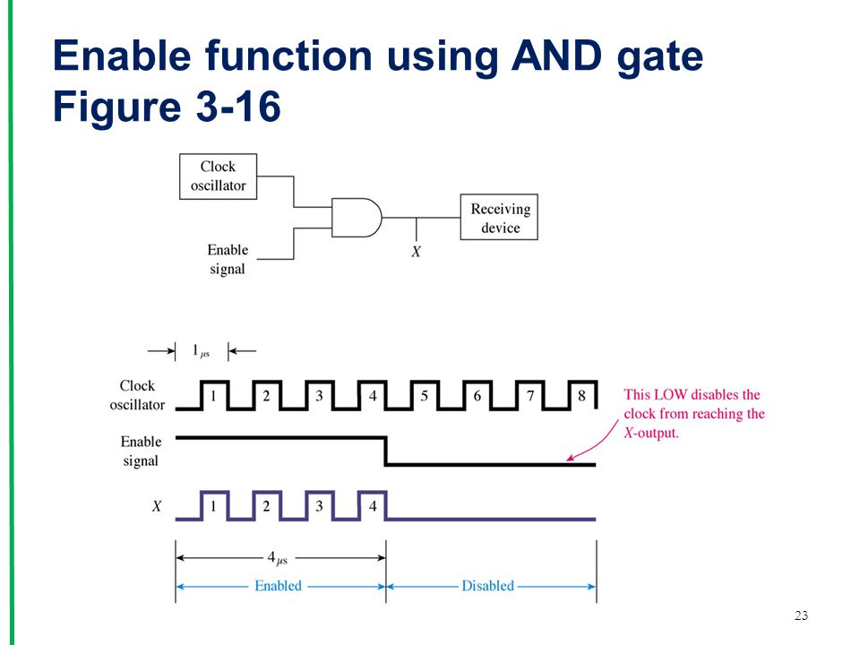 Enable function using AND gate Figure 3-16