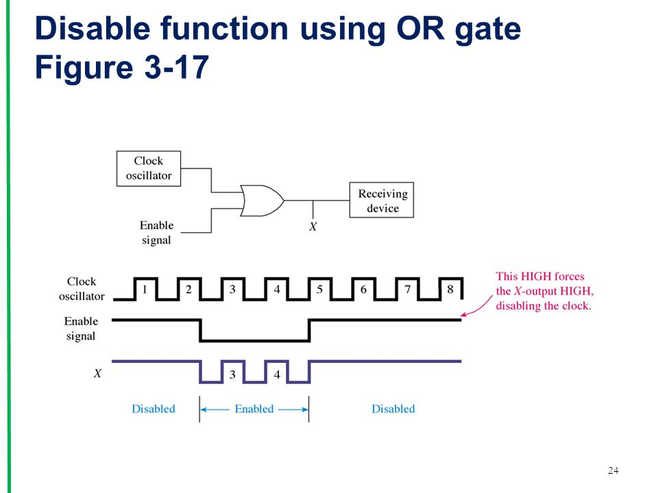 Disable function using OR gate Figure 3-17