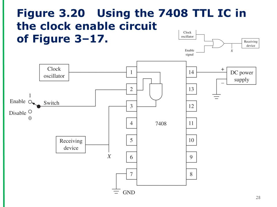 Figure 3.20 Using the 7408 TTL IC in the clock enable circuit of Figure 3–17.