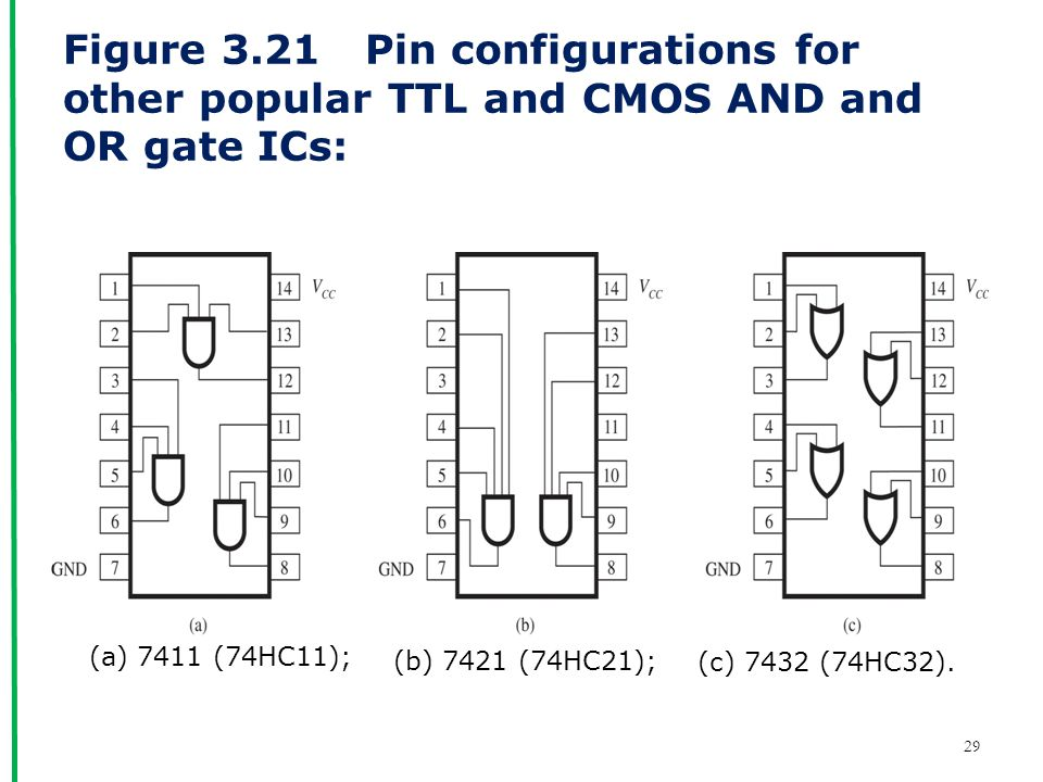 Figure 3.21 Pin configurations for other popular TTL and CMOS AND and OR gate ICs: