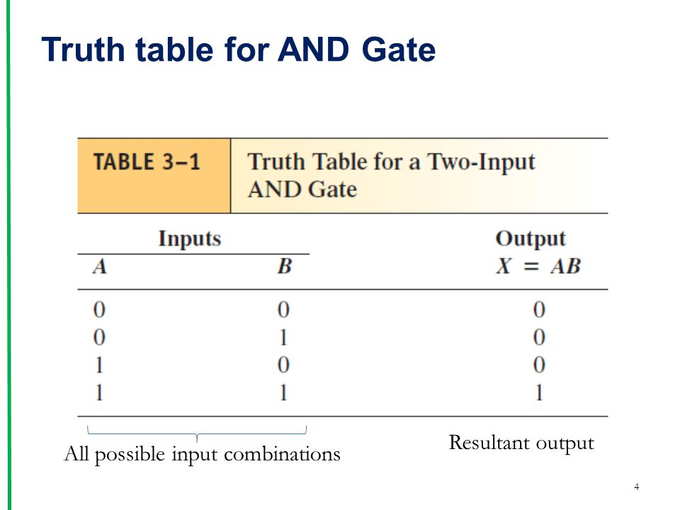 Truth table for AND Gate