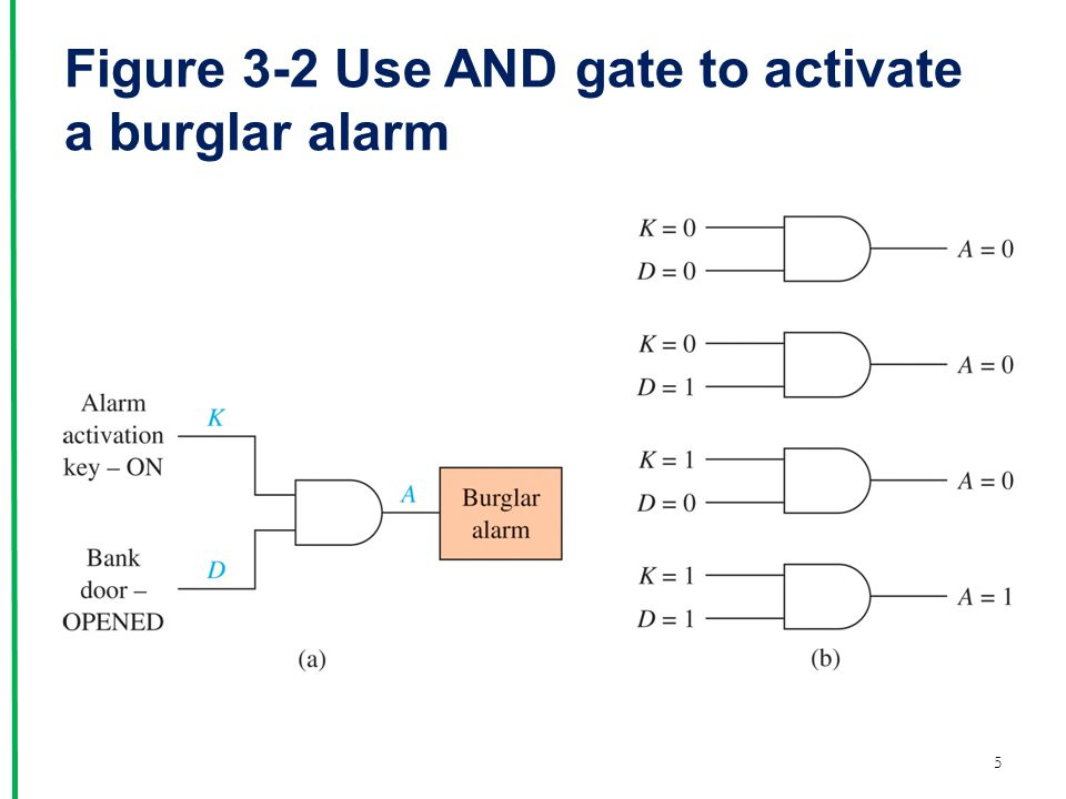 Figure 3-2 Use AND gate to activate a burglar alarm