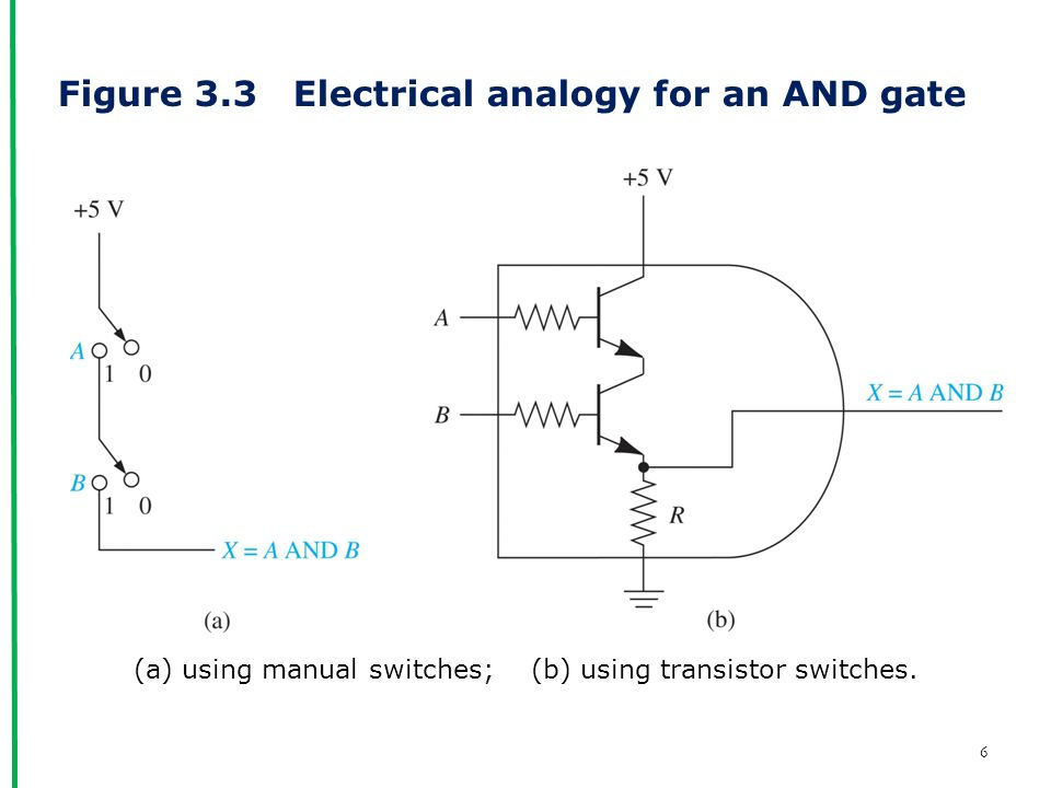 Figure 3.3 Electrical analogy for an AND gate