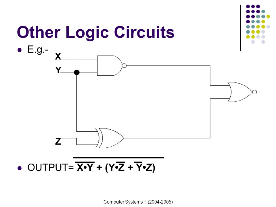 Other Logic Circuits E.g.- OUTPUT= X•Y + (Y•Z + Y•Z) X Y Z