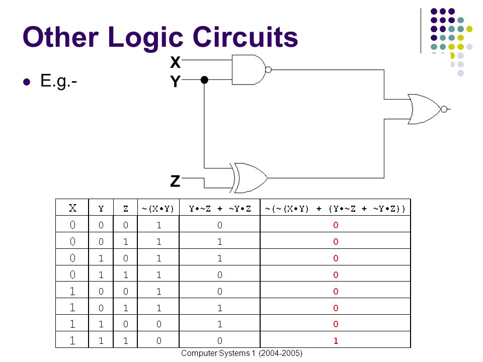 Other Logic Circuits X Y Z E.g.- Computer Systems 1 (2004-2005)