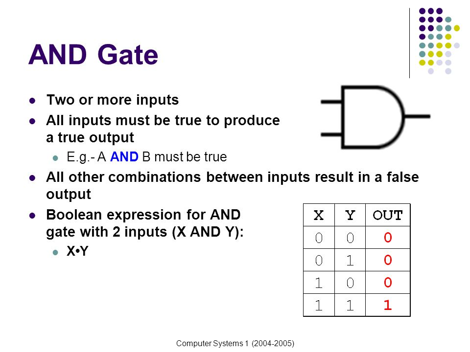 AND Gate Two or more inputs