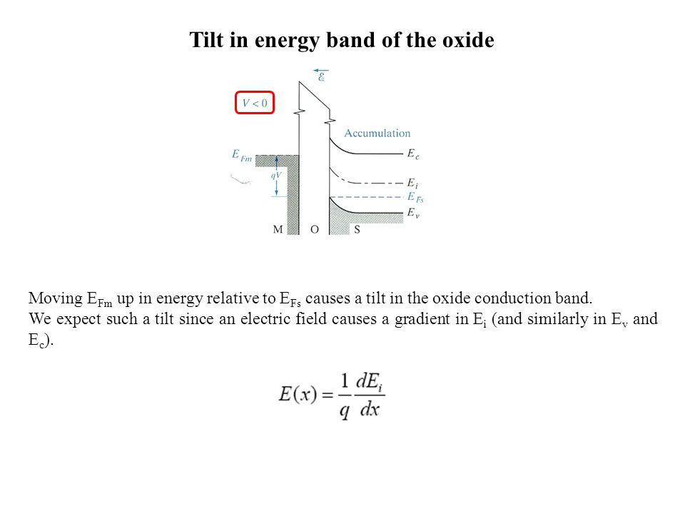 Tilt in energy band of the oxide