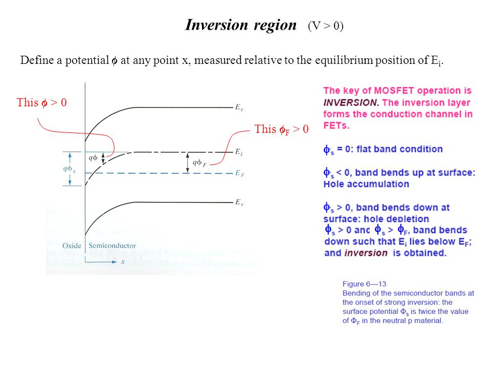 Inversion region (V > 0)