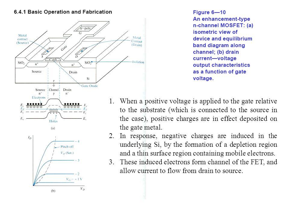 When a positive voltage is applied to the gate relative to the substrate (which is connected to the source in the case), positive charges are in effect deposited on the gate metal.