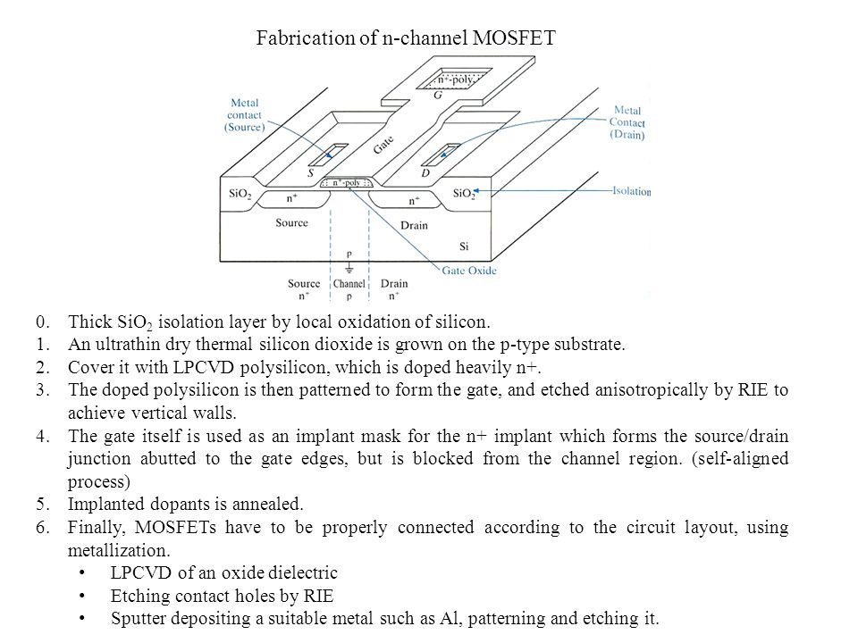 Fabrication of n-channel MOSFET
