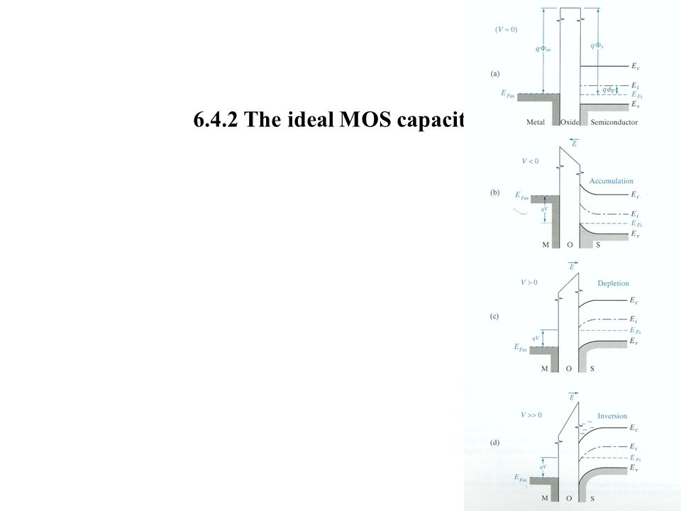 6.4.2 The ideal MOS capacitor