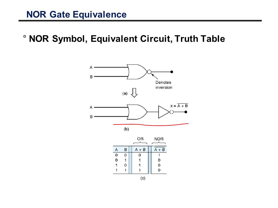 NOR Gate Equivalence NOR Symbol, Equivalent Circuit, Truth Table