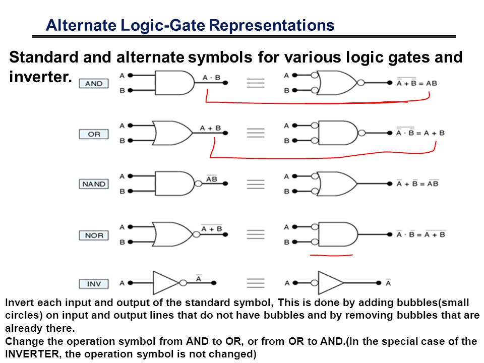 Alternate Logic-Gate Representations