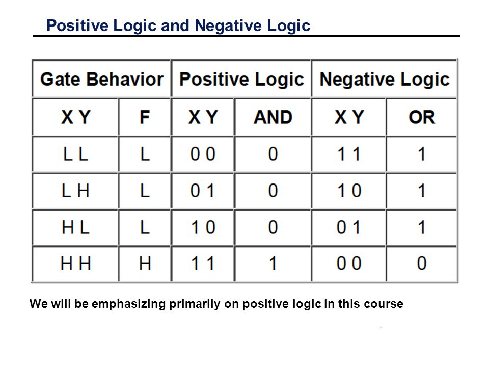Positive Logic and Negative Logic