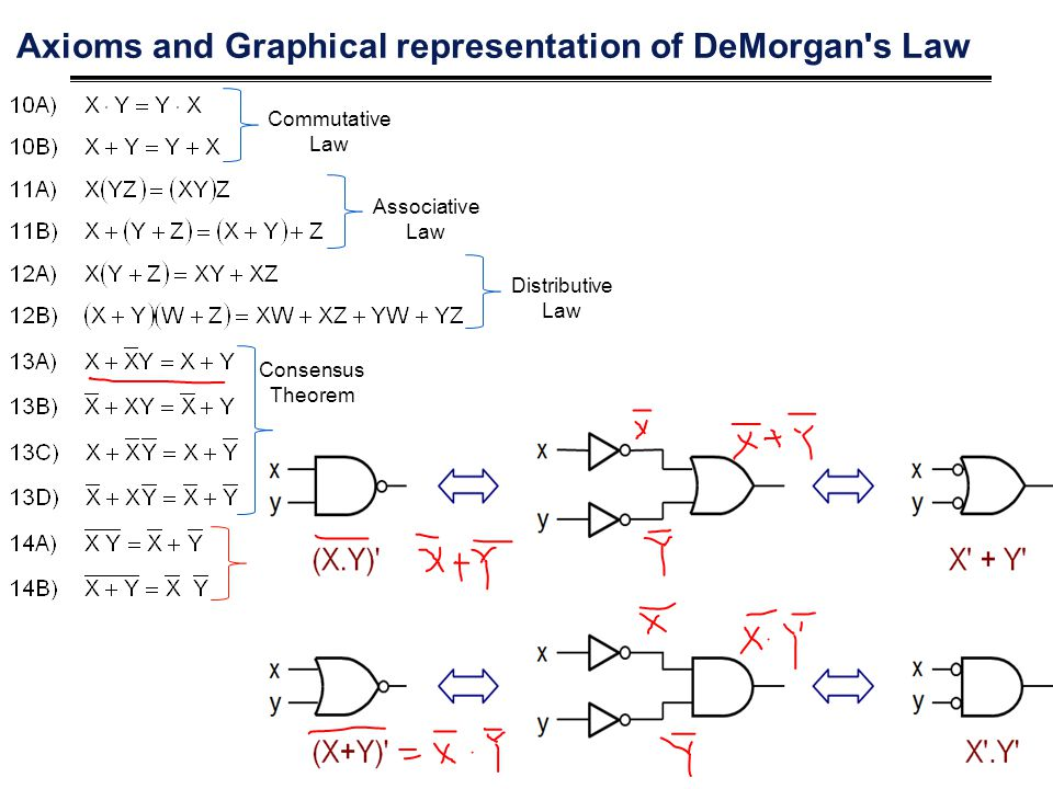 Axioms and Graphical representation of DeMorgan s Law