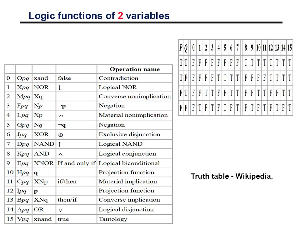 Logic functions of 2 variables