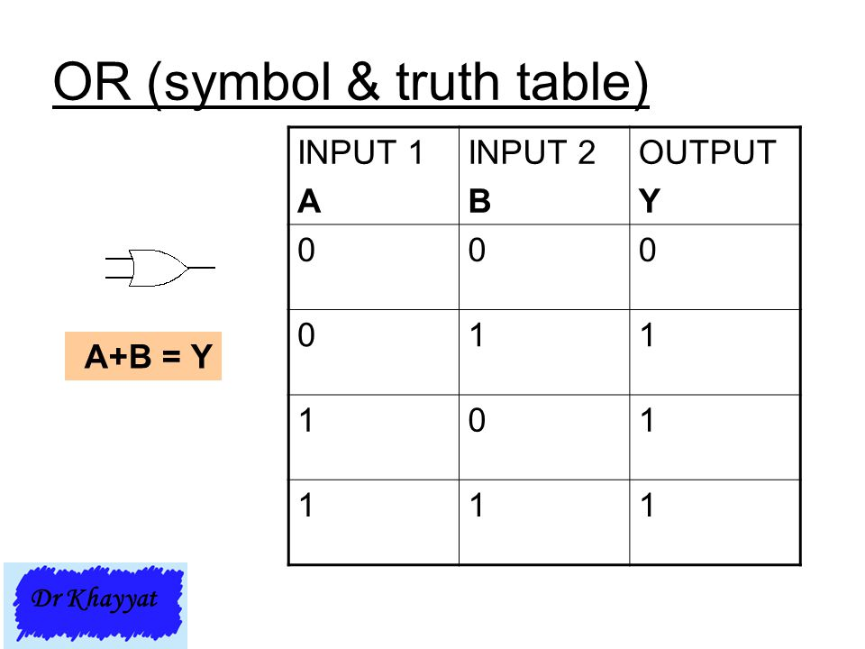 OR (symbol & truth table)