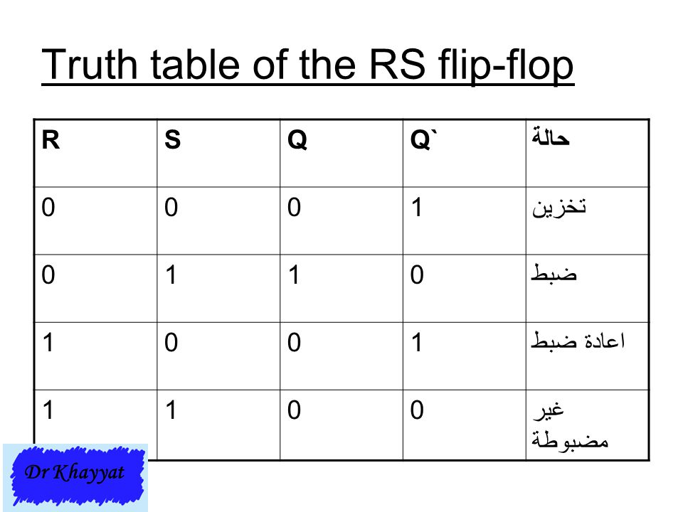 Truth table of the RS flip-flop