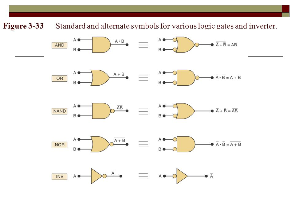 Figure 3-33 Standard and alternate symbols for various logic gates and inverter.