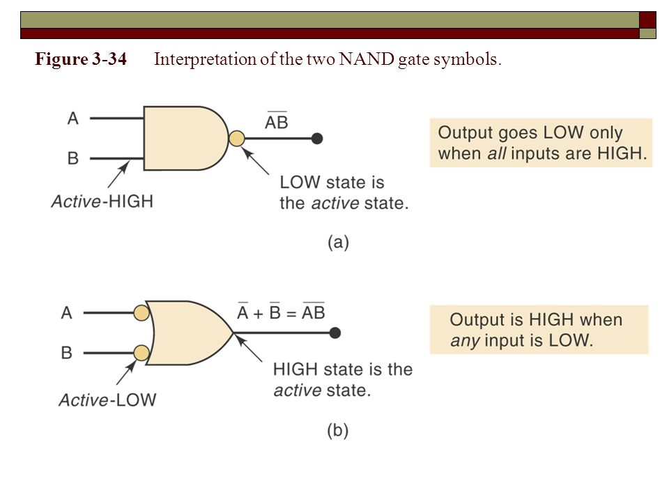 Figure 3-34 Interpretation of the two NAND gate symbols.