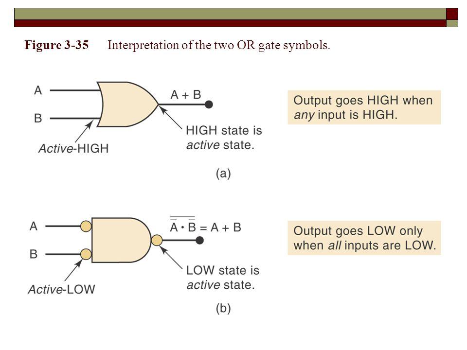 Figure 3-35 Interpretation of the two OR gate symbols.