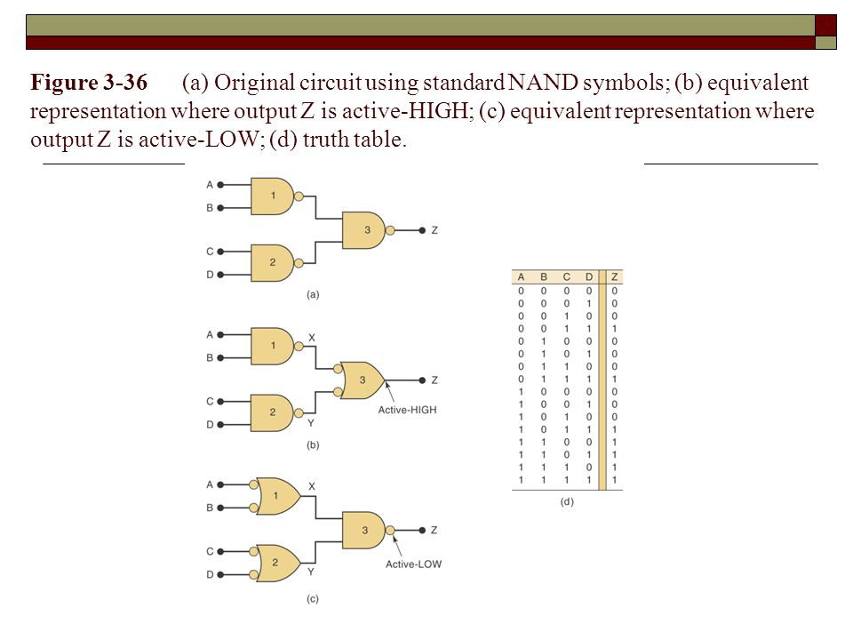 Figure 3-36 (a) Original circuit using standard NAND symbols; (b) equivalent representation where output Z is active-HIGH; (c) equivalent representation where output Z is active-LOW; (d) truth table.