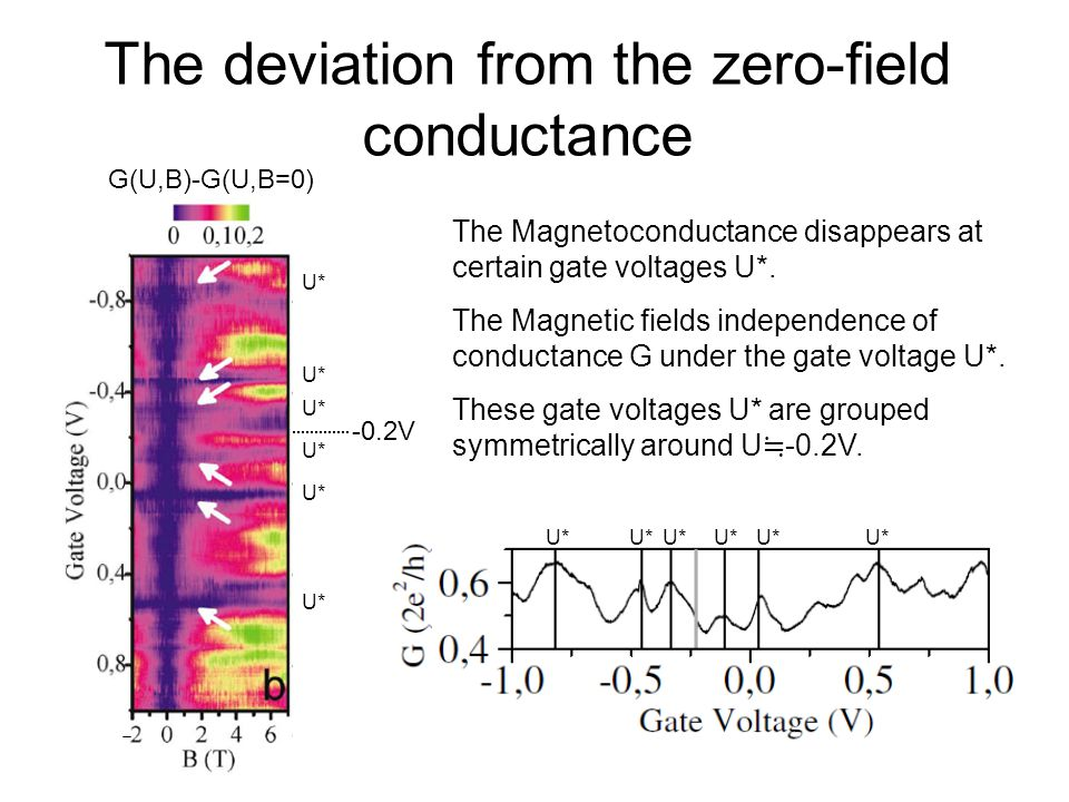 The deviation from the zero-field conductance