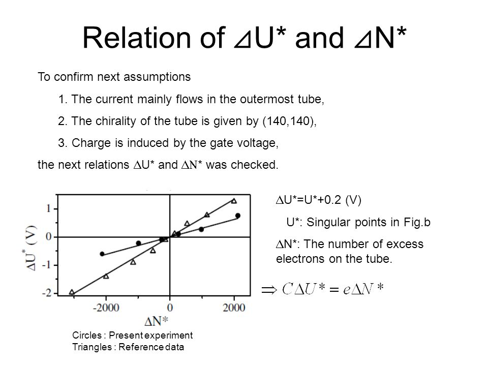 Relation of ⊿U* and ⊿N* To confirm next assumptions