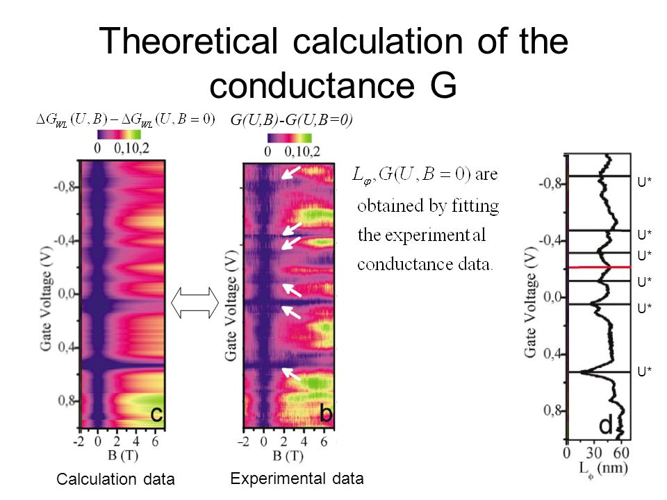 Theoretical calculation of the conductance G