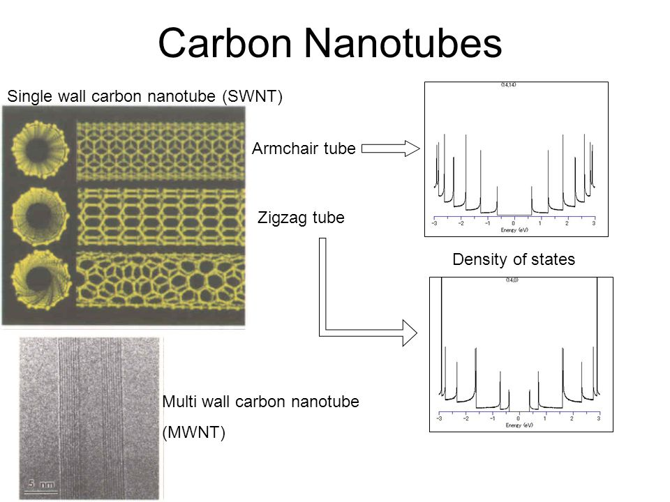 Carbon Nanotubes Single wall carbon nanotube (SWNT) Armchair tube