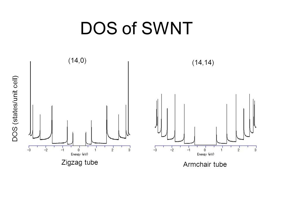 DOS of SWNT (14,0) (14,14) DOS (states/unit cell) Zigzag tube