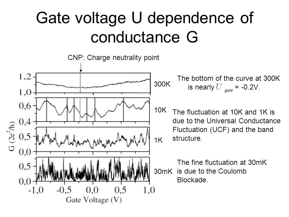 Gate voltage U dependence of conductance G